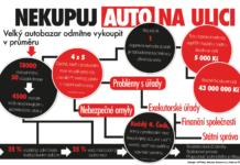 Infografika Nekupuj auto na ulici